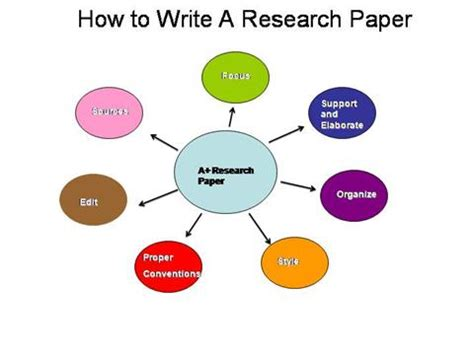 How to do bibliography cards for a research paper